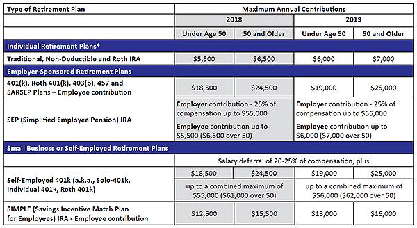 2018-2019 retirement plan contribution limits