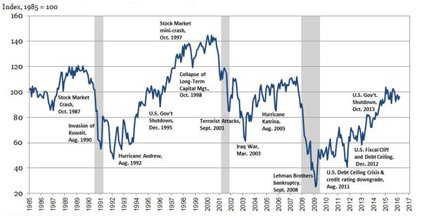 events and consumer confidence
