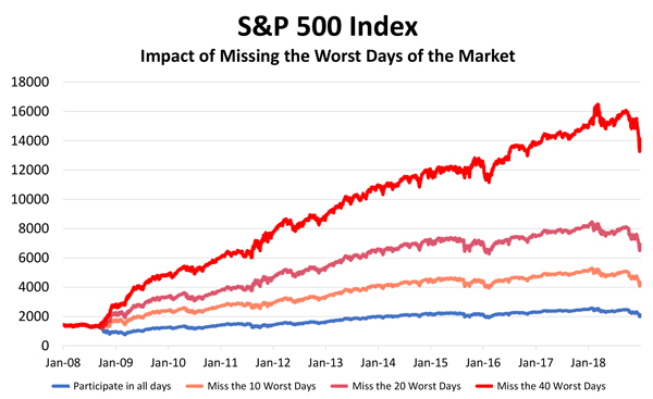 What if you miss the WORST days of the market